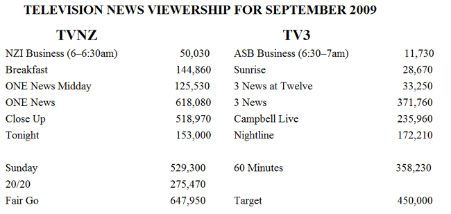 TV news audiences for September